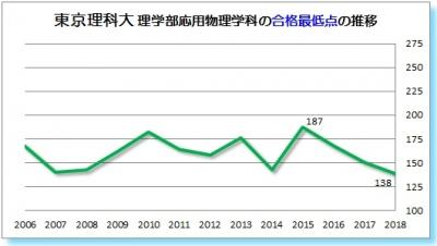 東京理科大理学部応用物理学科合格最低点2006 2007 2008 2009 2010 2011 2012 2013   2014 2015 2016 2017 2018年