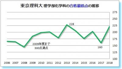 東京理科大理学部化学科合格最低点2006 2007 2008 2009 2010 2011 2012 2013   2014 2015 2016 2017 2018年
