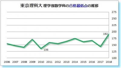 東京理科大理学部数学科合格最低点2006 2007 2008 2009 2010 2011 2012 2013   2014 2015 2016 2017 2018年