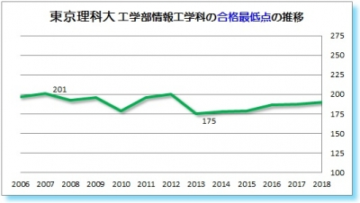 東京理科大工学部情報工学科合格最低点(経営工学科)2006 2007 2008 2009 2010 2011 2012 2013 2014 2015 2016 2017 2018年