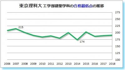 東京理科大工学部建築学科合格最低点2006 2007 2008 2009 2010 2011 2012 2013 2014 2015 2016 2017 2018年