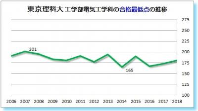 東京理科大工学部電気工学科合格最低点2006 2007 2008 2009 2010 2011 2012 2013 2014 2015 2016 2017 2018年