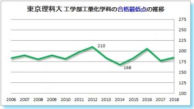 東京理科大工学工業化学科合格最低点2006 2007 2008 2009 2010 2011 2012 2013 2014 2015 2016 2017 2018年