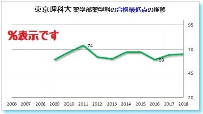 東京理科大薬学部薬学科合格最低点 2009 2010 2011 2012 2013 2014 2015 2016 2017 2018年