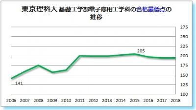 東京理科大基礎工学部電子応用工学科合格最低点2006 2007 2008 2009 2010 2011 2012 2013 2014 2015 2016 2017 2018年