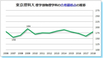 東京理科大理学部物理学科合格最低点2006 2007 2008 2009 2010 2011 2012 2013 2014 2015 2016 2017 2018年
